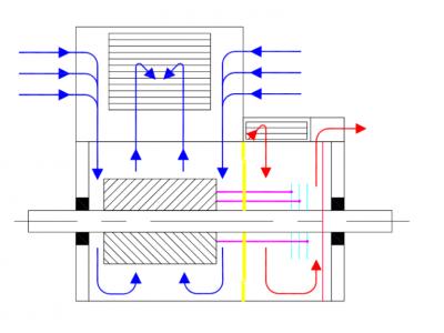 Типы охлаждения электродвигателей